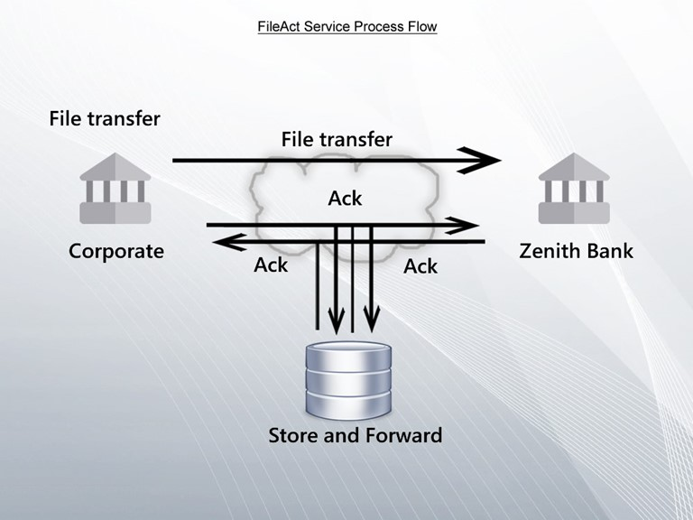 Zenith Bank FileAct Service